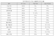 """""""사우디 관세율 인상…한국 제품 가격 경쟁력 우려"""""""