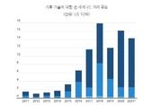 """""""기후 위기, 실리콘밸리 혁신 동력"""""""